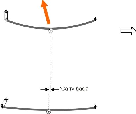 Carryback