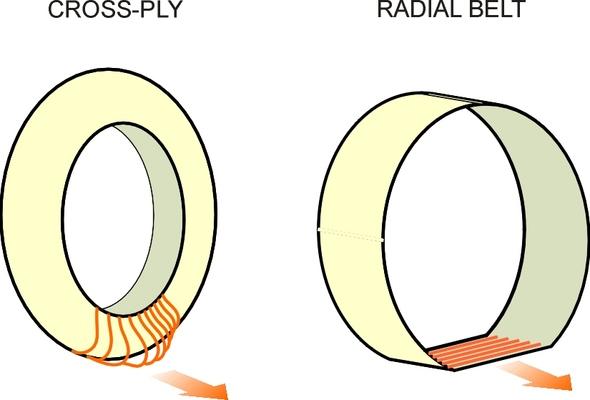 Radialstiffer