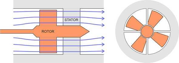 Rotorstator