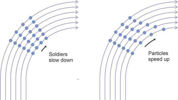 Fasterinside