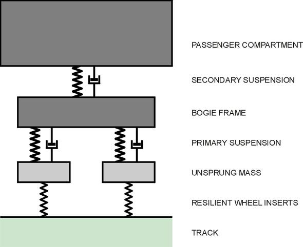 Railbogiemodel