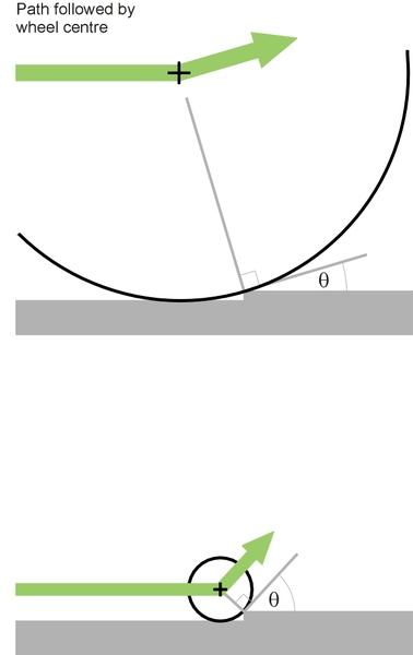 Bumpwheel