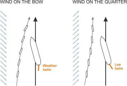 Windbowquarter