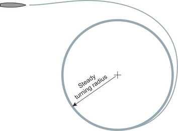 Turncircle
