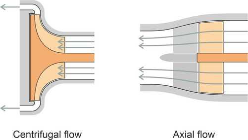 Centrivsaxial