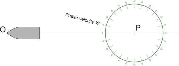 Wavecircle