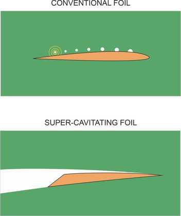 Cavifoils