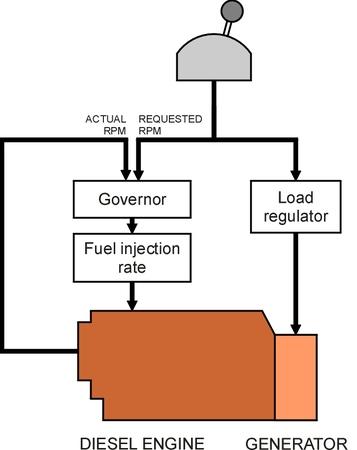 DieselControl