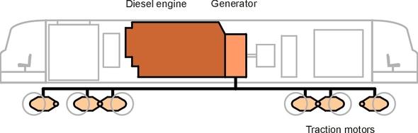 DieselElectric