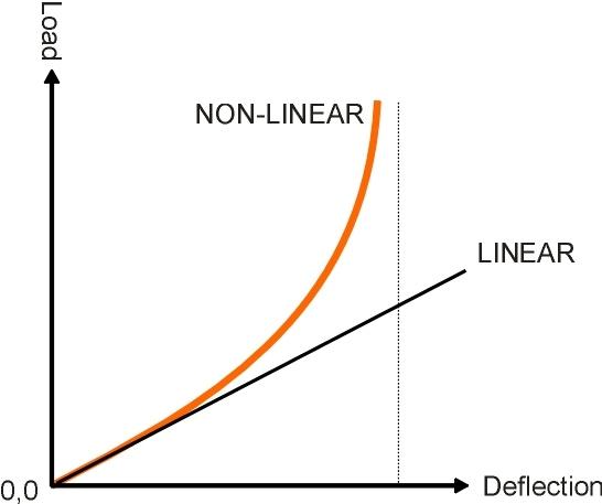 NonlinearSpring