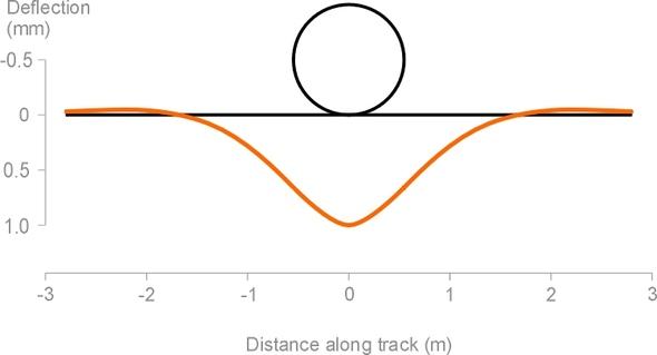 TrackDeflection