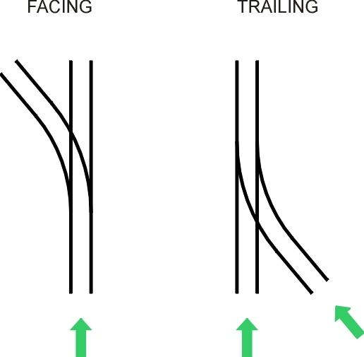 FacingTrailing