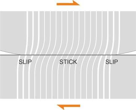 StickSlip